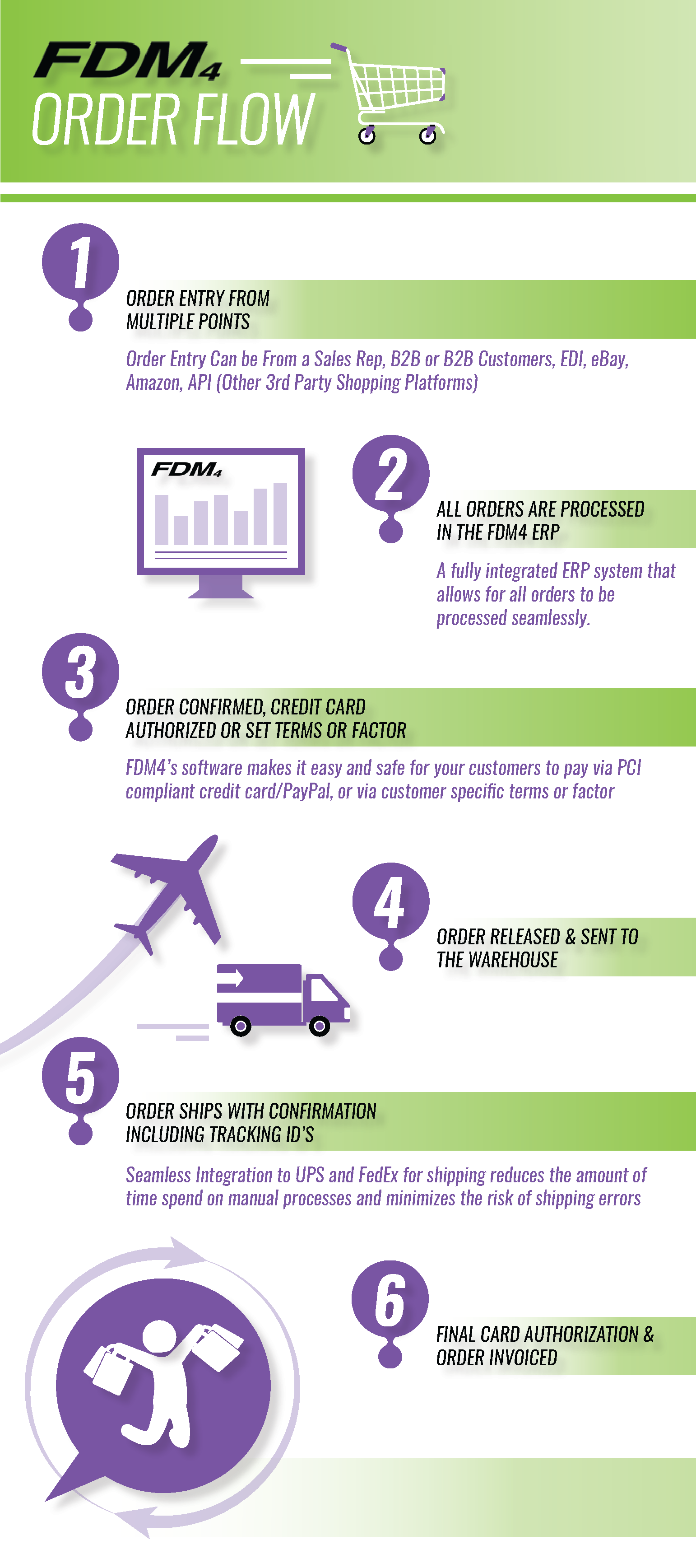 ERP and Order Flow Process