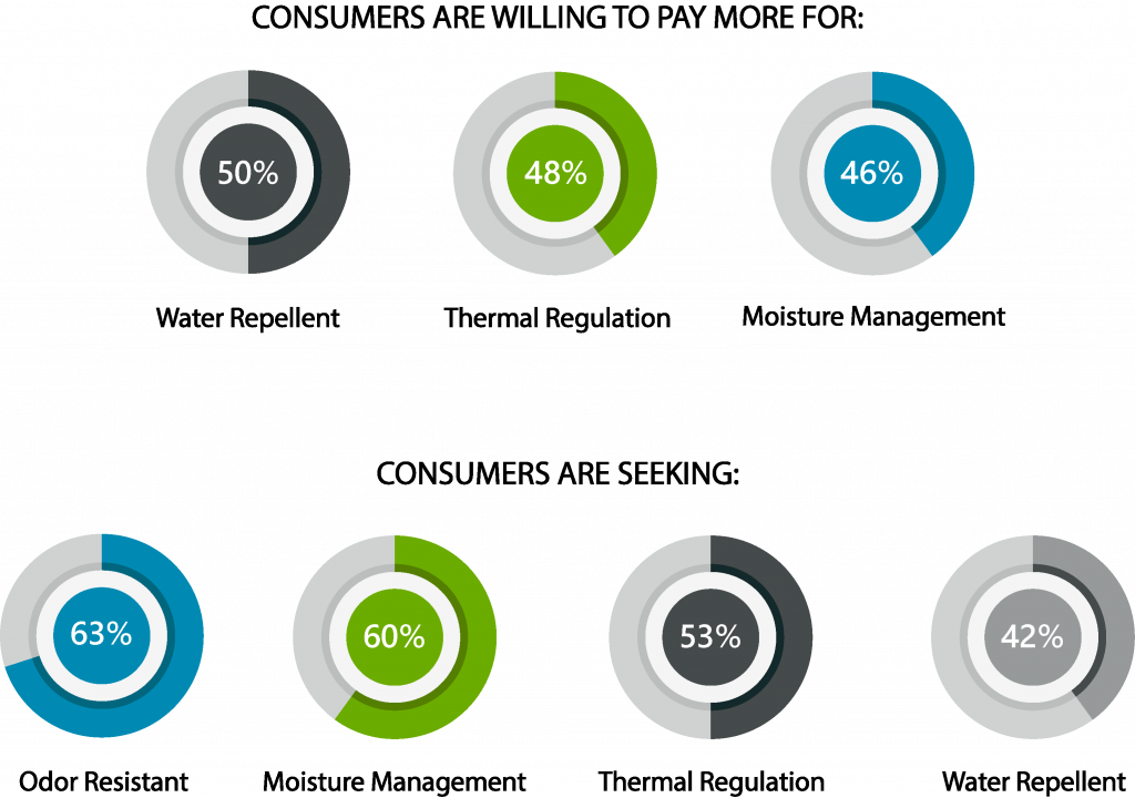 graphic with percentages of how much consumers are willing to pay for and seeking