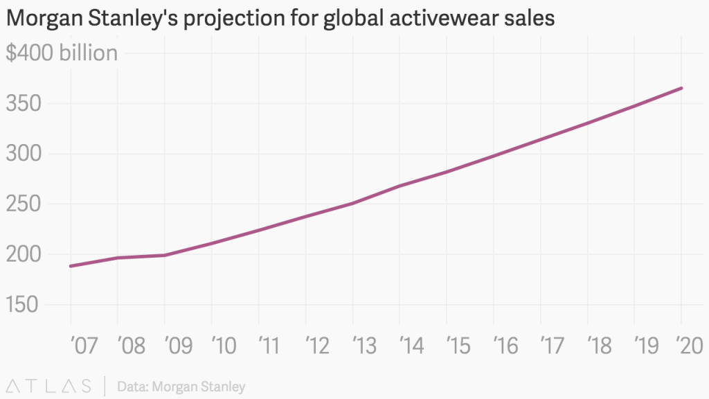 line chart for morgan stanley's projection for global activewear sales