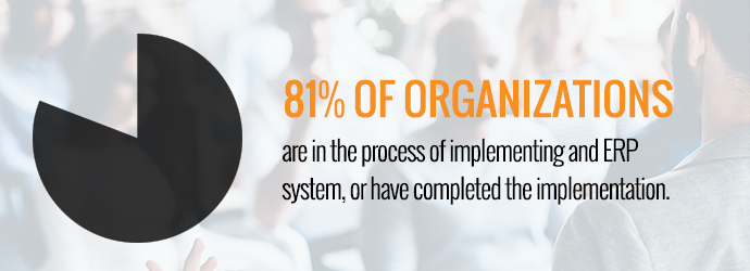 81% of organizations are in the process of implementing an ERP system