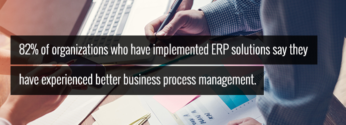 Eighty two percent of organizations experience better business management with an ERP solution