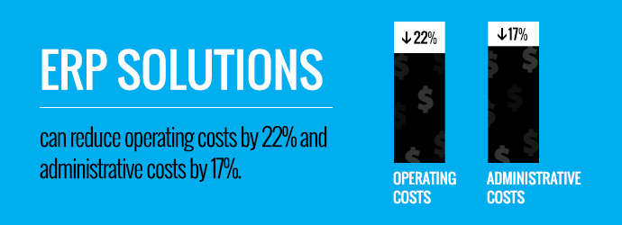 ERP solutions reduce operating and administrative costs