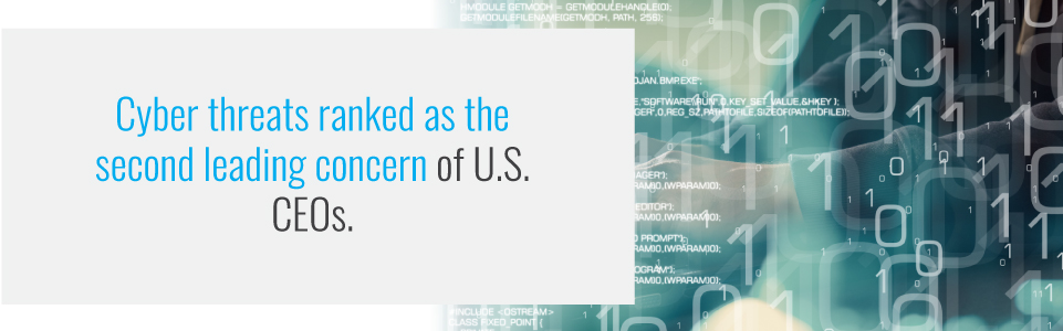 Cyber threats are the second leading concern on CEO's